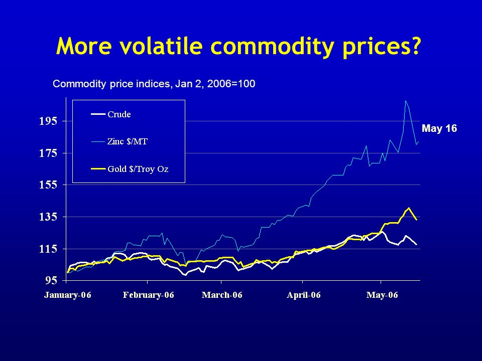 More volatile commodity prices Commodity price indices, Jan 2, 2006=100 May 16