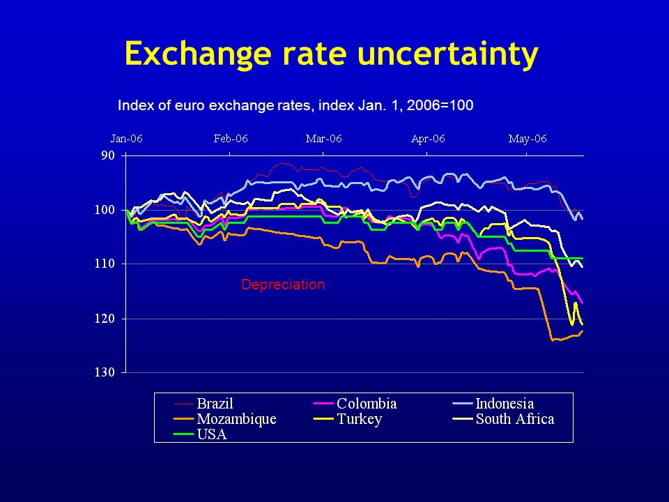 Exchange rate uncertainty Index of euro exchange rates, index Jan. 1, 2006=100 Depreciation