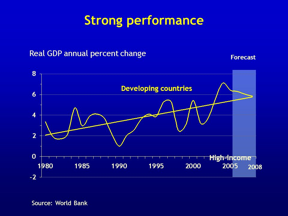 Strong performance Real GDP annual percent change Forecast Developing countries High-income 2008 Source: World Bank