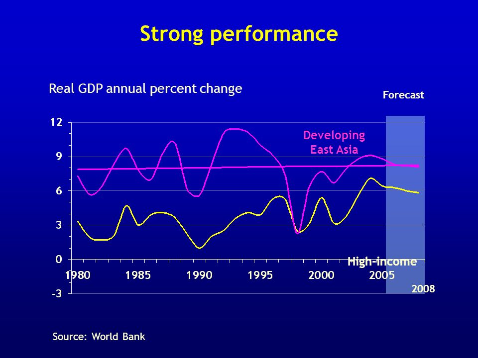 Strong performance Real GDP annual percent change Forecast High-income 2008 Developing East Asia Source: World Bank