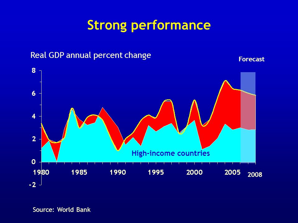 Strong performance Real GDP annual percent change Forecast High-income countries 2008 Source: World Bank