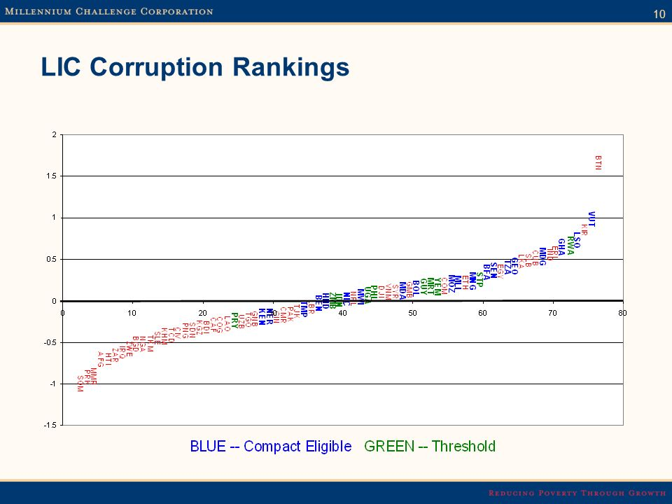 10 LIC Corruption Rankings
