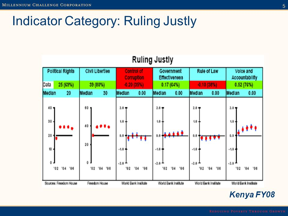 5 Indicator Category: Ruling Justly Kenya FY08