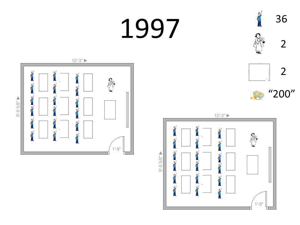1997 36 2 2 200