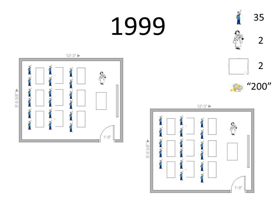 1999 35 2 2 200