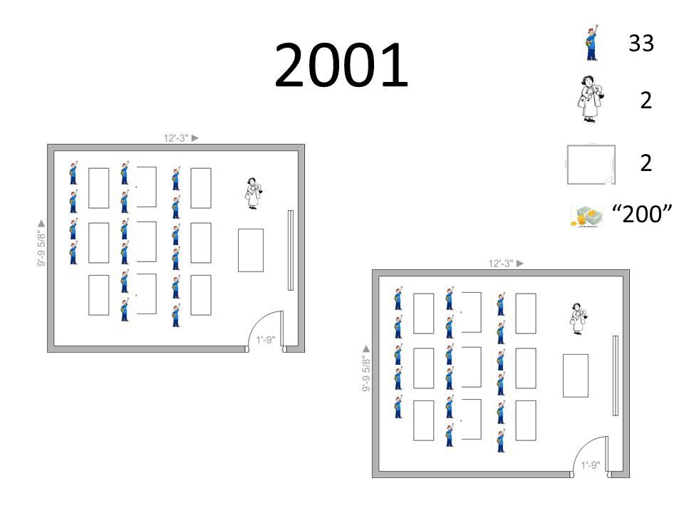 2001 33 2 2 200