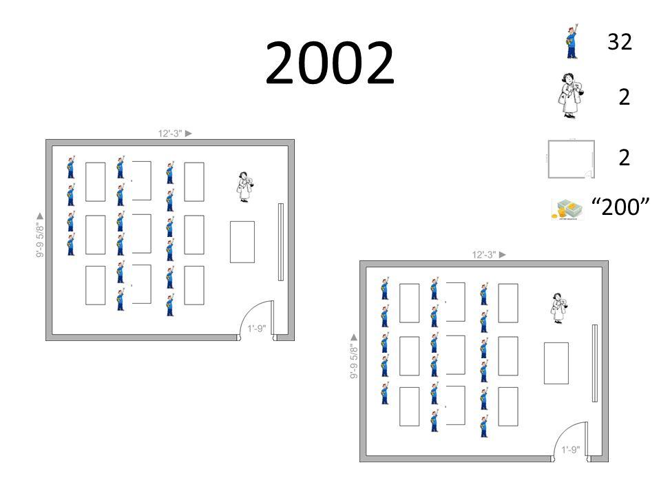 2002 32 2 2 200