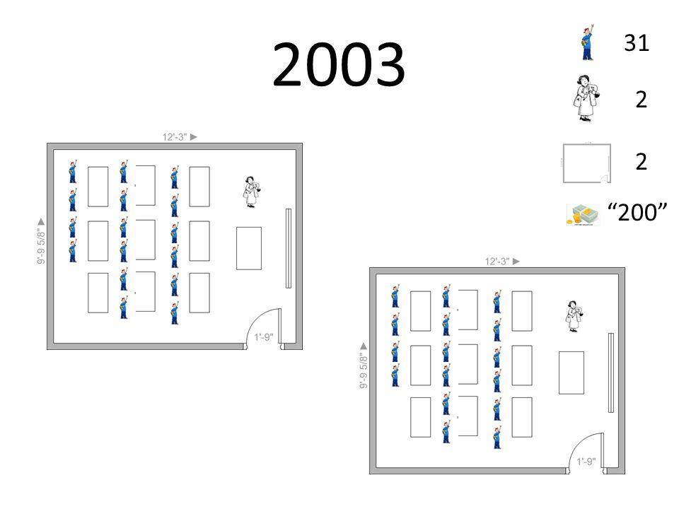 2003 31 2 2 200