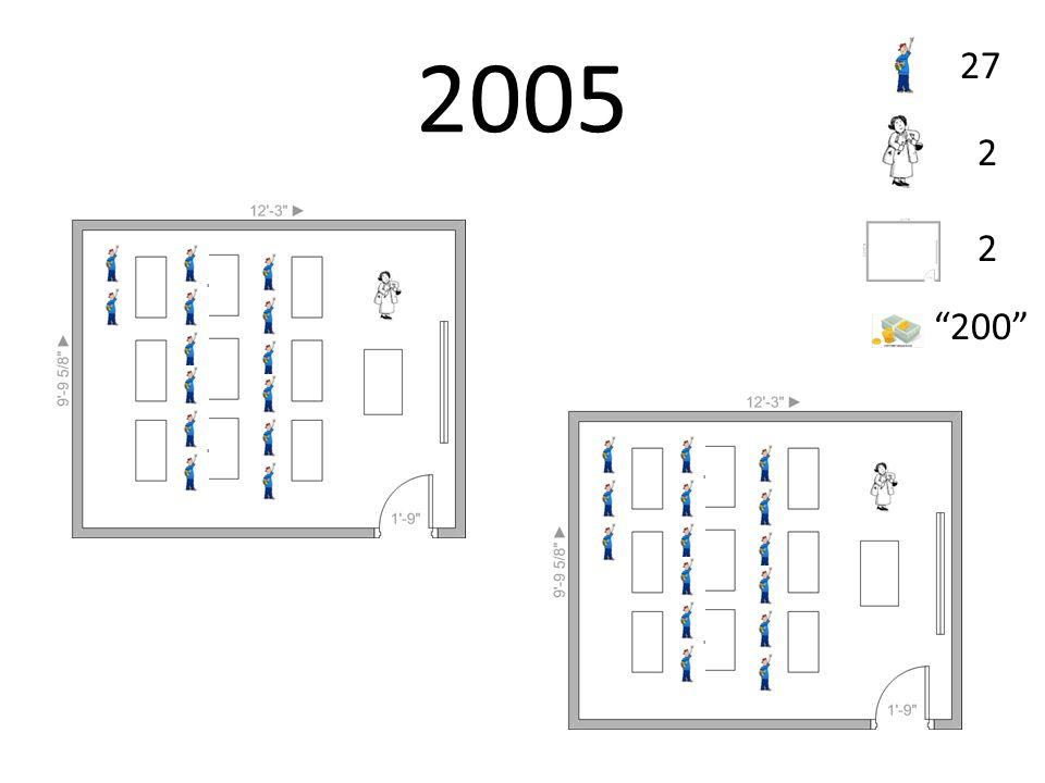 2005 27 2 2 200