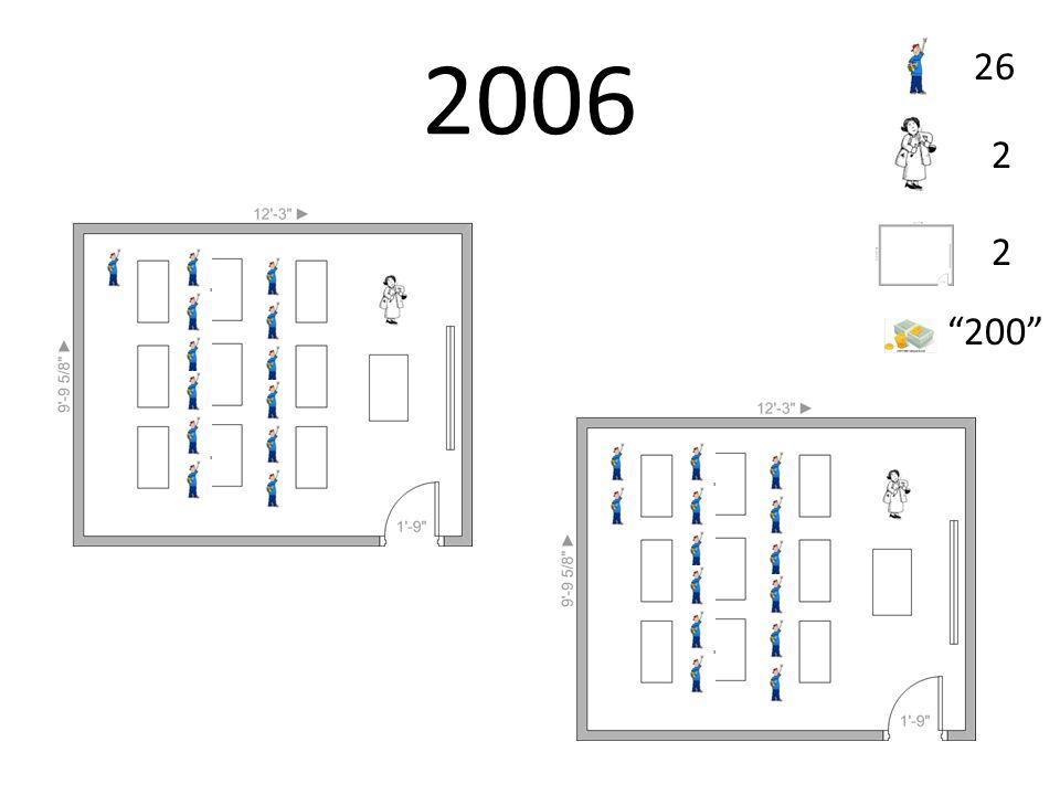 2006 26 2 2 200
