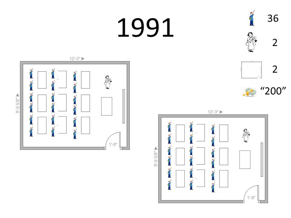 1991 36 2 2 200