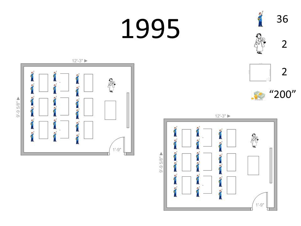1995 36 2 2 200