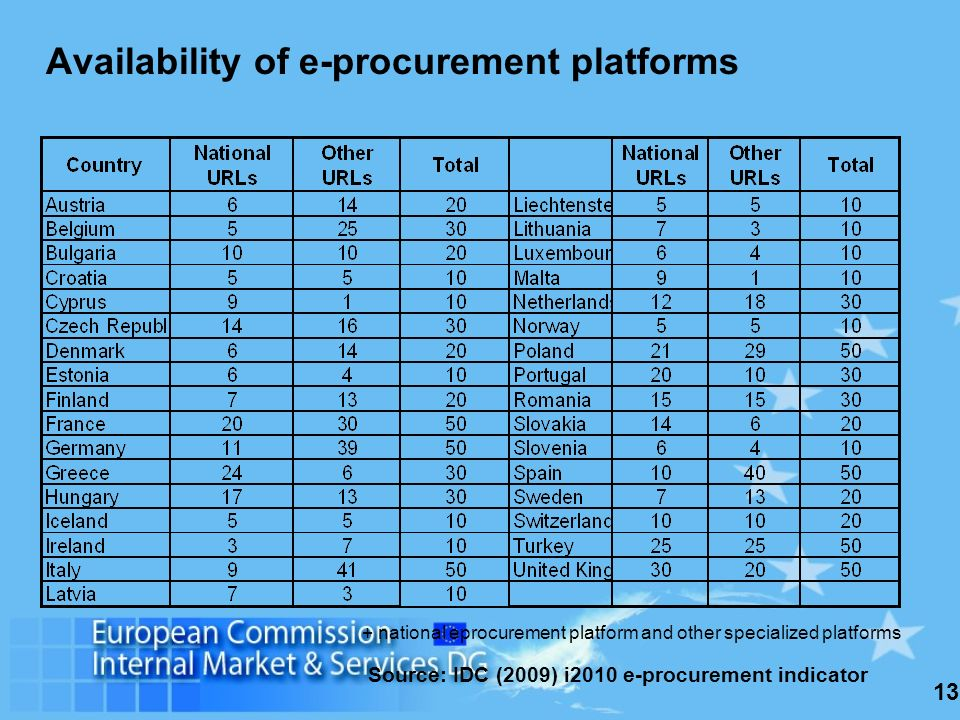 13 Availability of e-procurement platforms + national eprocurement platform and other specialized platforms Source: IDC (2009) i2010 e-procurement indicator