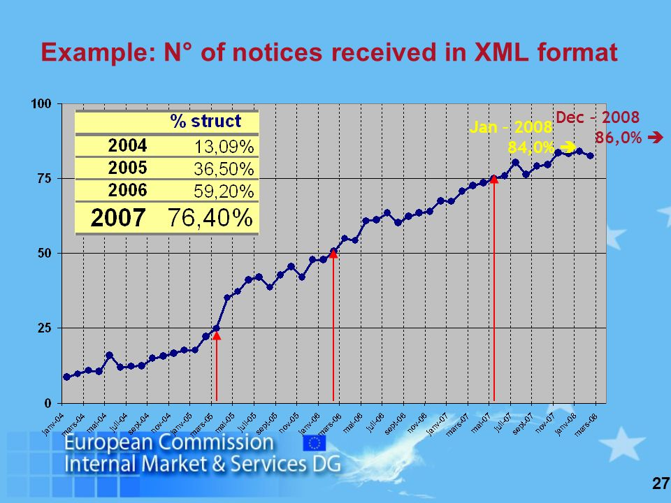 27 Jan – 2008 84,0% Example: N° of notices received in XML format Dec – 2008 86,0%