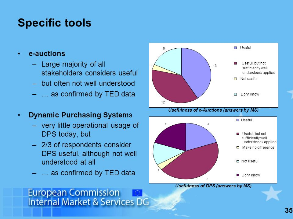 35 Specific tools e-auctions –Large majority of all stakeholders considers useful –but often not well understood –… as confirmed by TED data Dynamic Purchasing Systems –very little operational usage of DPS today, but –2/3 of respondents consider DPS useful, although not well understood at all –… as confirmed by TED data 13 12 1 6 Useful Useful, but not sufficiently well understood/ applied Not useful Don t know Usefulness of e-Auctions (answers by MS) 6 13 1 4 6 Useful Useful, but not sufficiently well understood / applied Make no difference Not useful Don t know Usefulness of DPS (answers by MS)
