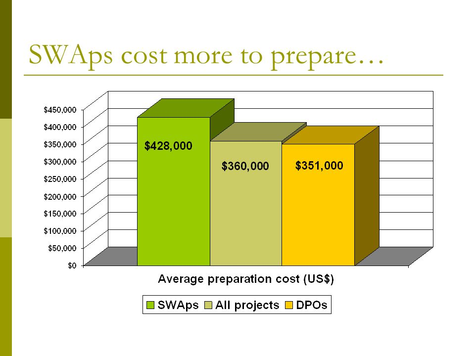 SWAps cost more to prepare…