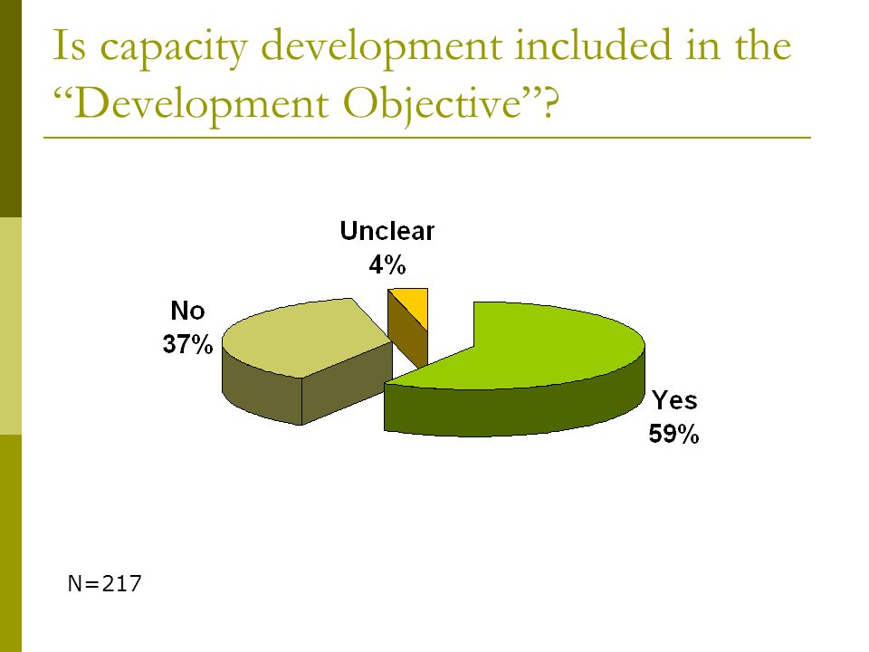Is capacity development included in the Development Objective? N=217