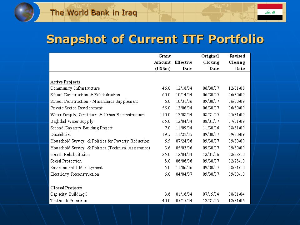 Snapshot of Current ITF Portfolio The World Bank in Iraq