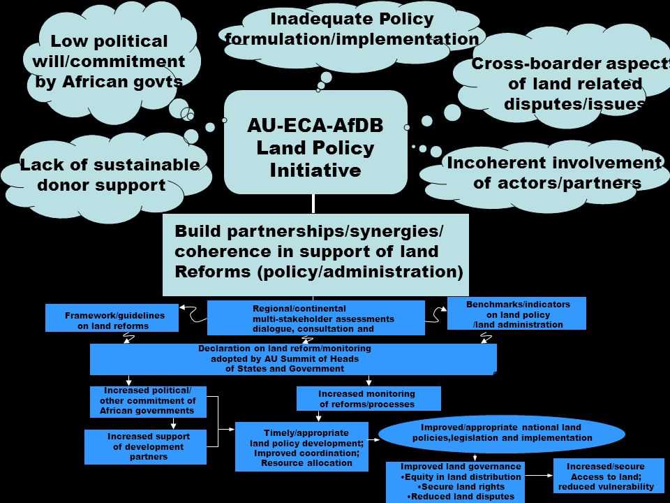 4 AU-ECA-AfDB Land Policy Initiative Build partnerships/synergies/ coherence in support of land Reforms (policy/administration) Lack of sustainable donor support Cross-boarder aspects of land related disputes/issues Incoherent involvement of actors/partners Inadequate Policy formulation/implementation Low political will/commitment by African govts Framework/guidelines on land reforms Benchmarks/indicators on land policy /land administration Regional/continental multi-stakeholder assessments dialogue, consultation and consensus on land reform Declaration on land reform/monitoring adopted by AU Summit of Heads of States and Government Increased political/ other commitment of African governments Increased support of development partners Timely/appropriate land policy development; Improved coordination; Resource allocation Increased monitoring of reforms/processes Improved/appropriate national land policies,legislation and implementation Improved land governance Equity in land distribution Secure land rights Reduced land disputes Increased/secure Access to land; reduced vulnerability