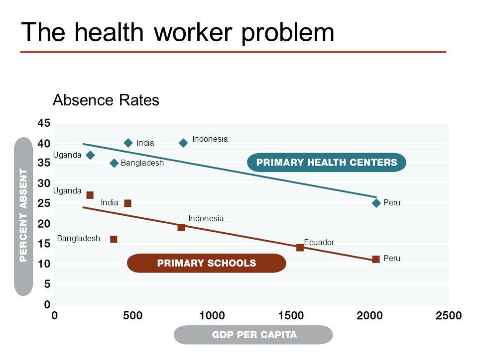 4 The health worker problem Absence Rates Bangladesh Ecuador India Indonesia Peru Uganda Bangladesh India Indonesia Peru Uganda
