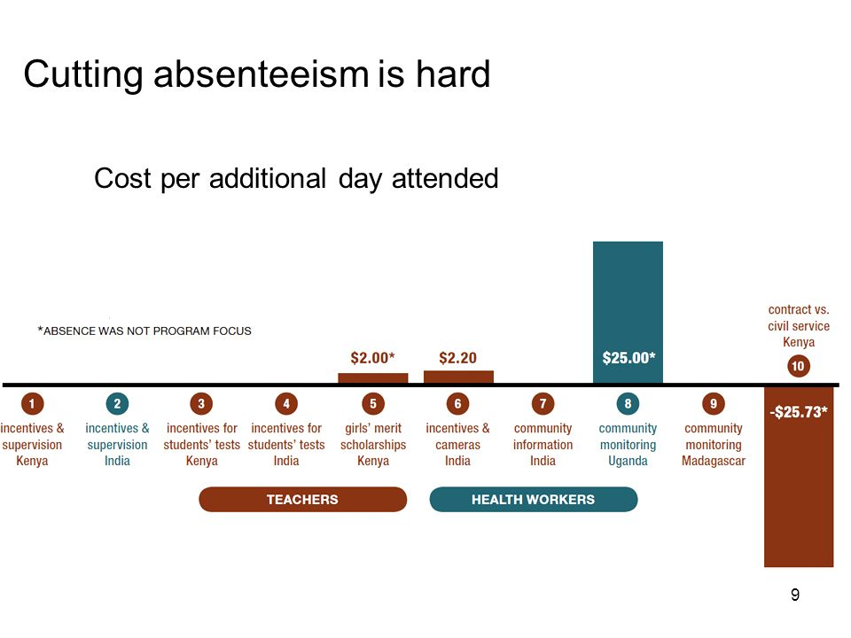 9 Cutting absenteeism is hard Cost per additional day attended