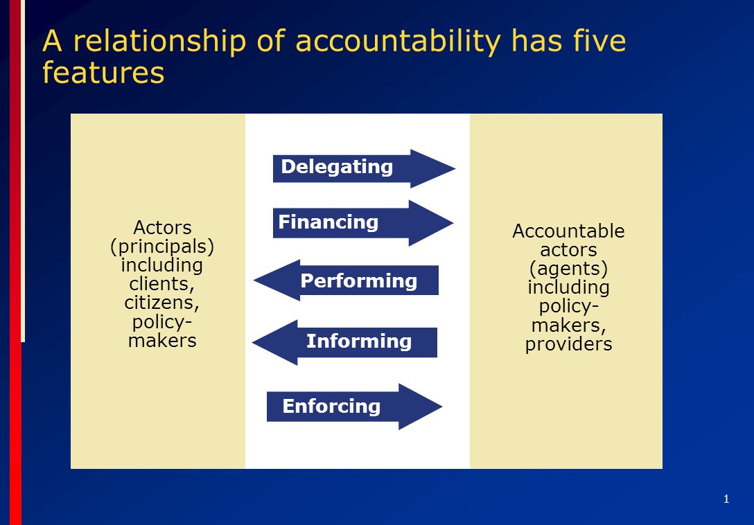 1 A relationship of accountability has five features Actors (principals) including clients, citizens, policy- makers Accountable actors (agents) including policy- makers, providers Enforcing Delegating Financing Performing Informing