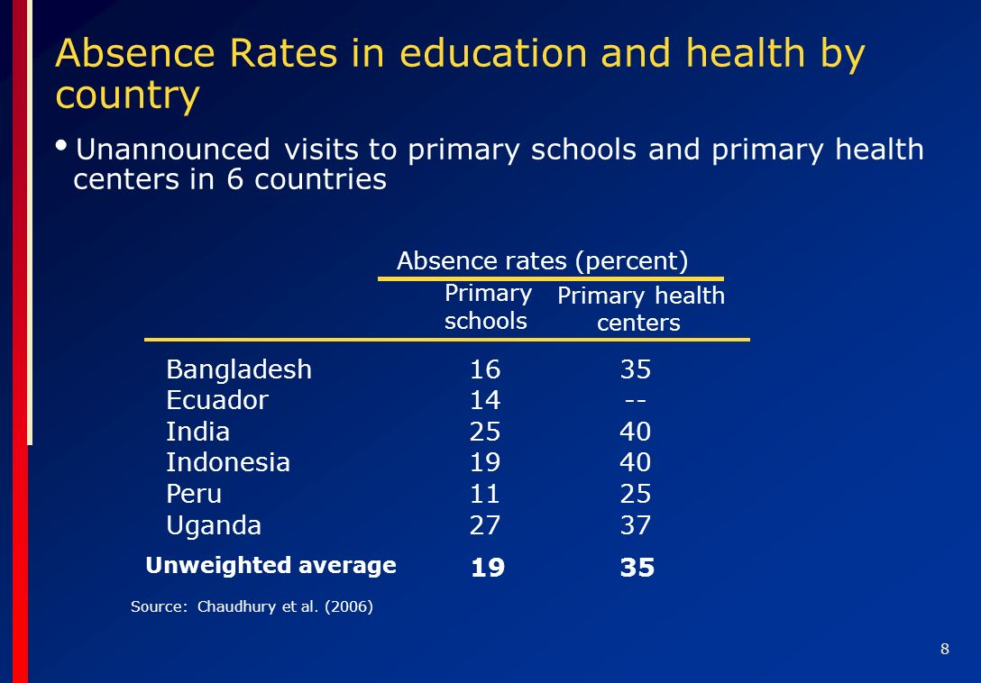8 Unannounced visits to primary schools and primary health centers in 6 countries Absence Rates in education and health by country Source: Chaudhury et al.
