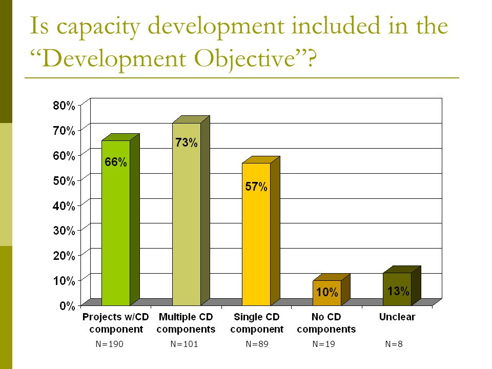 Is capacity development included in the Development Objective N=190 N=101 N=89 N=19 N=8