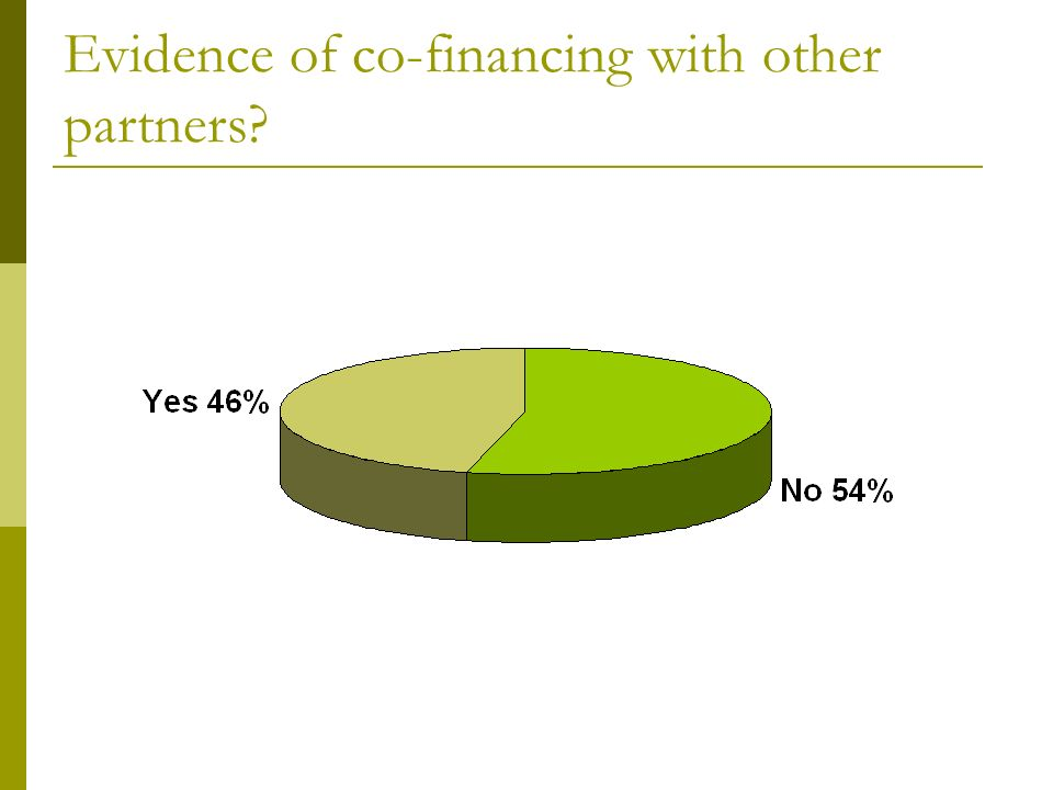 Evidence of co-financing with other partners