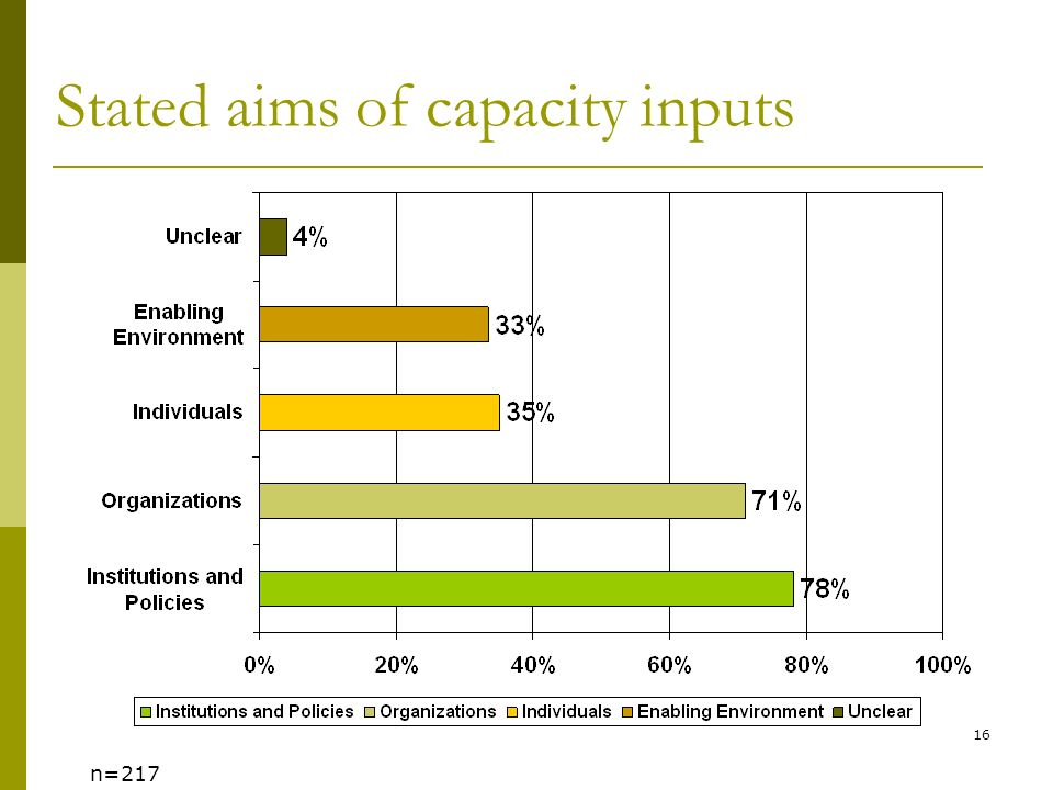 16 Stated aims of capacity inputs n=217
