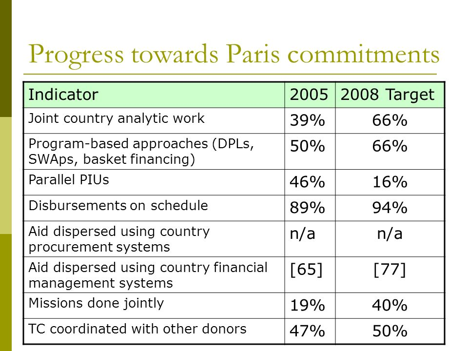 Progress towards Paris commitments Indicator20052008 Target Joint country analytic work 39%66% Program-based approaches (DPLs, SWAps, basket financing) 50%66% Parallel PIUs 46%16% Disbursements on schedule 89%94% Aid dispersed using country procurement systems n/a Aid dispersed using country financial management systems [65][77] Missions done jointly 19%40% TC coordinated with other donors 47%50%