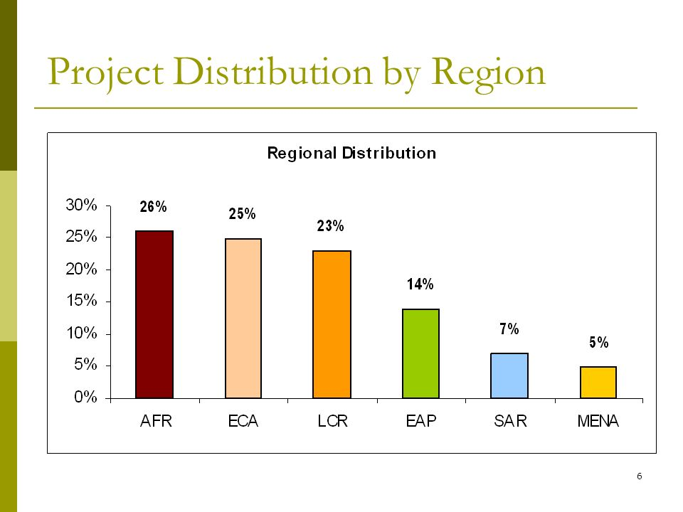6 Project Distribution by Region