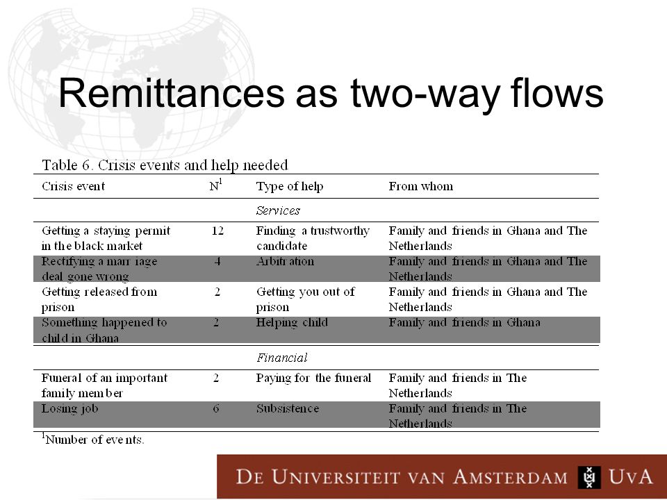 Remittances as two-way flows