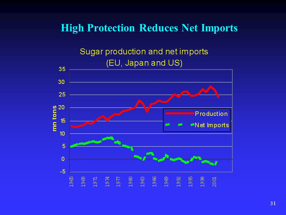 31 High Protection Reduces Net Imports