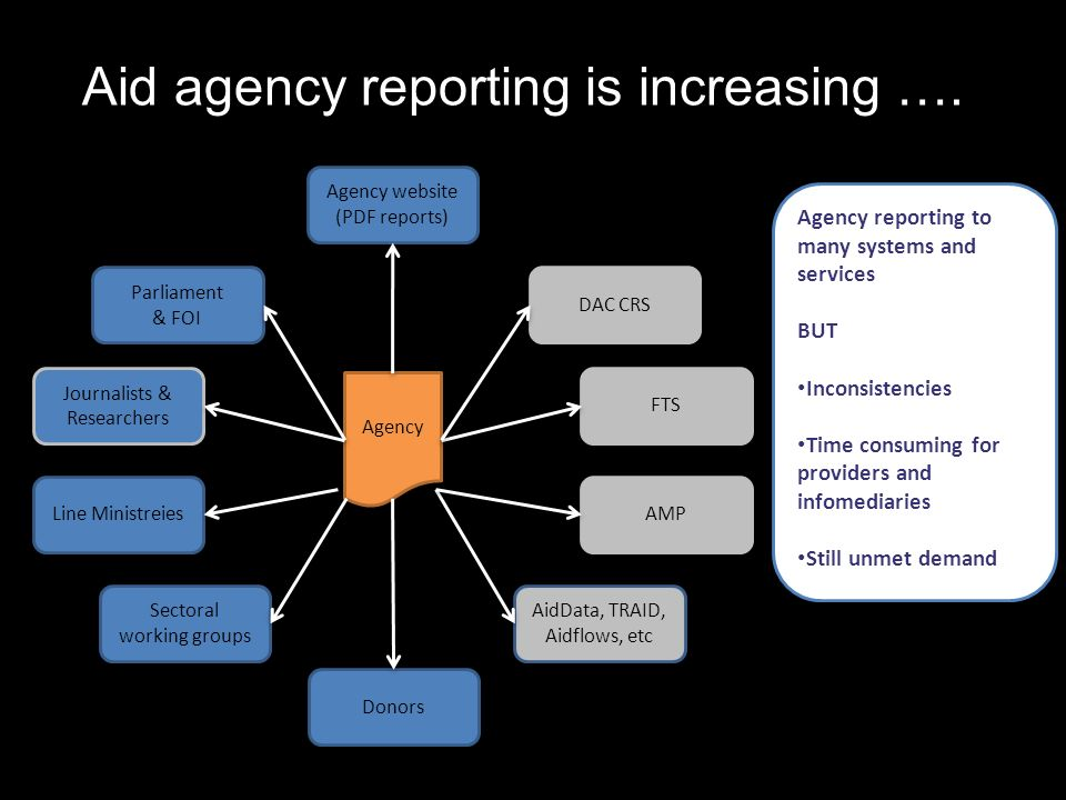 Agency DAC CRS AMP FTS Parliament & FOI AidData, TRAID, Aidflows, etc Sectoral working groups Line Ministreies Journalists & Researchers Donors Agency website (PDF reports) Agency reporting to many systems and services BUT Inconsistencies Time consuming for providers and infomediaries Still unmet demand Aid agency reporting is increasing ….
