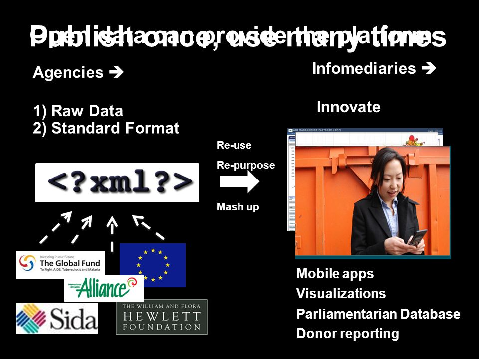 Open data can provide the platform Agencies 1) Raw Data 2) Standard Format Parliamentarian Database Visualizations Mobile apps Re-use Re-purpose Mash up Infomediaries Innovate Publish once, use many times Donor reporting