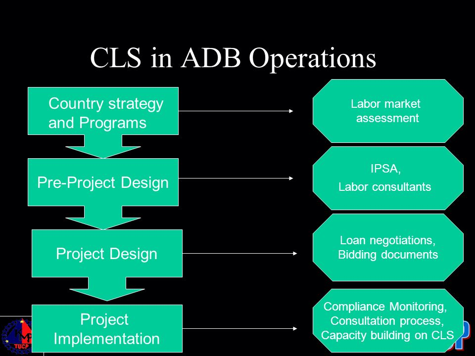 CLS in ADB Operations Country strategy and Programs Pre-Project Design Project Design Project Implementation Labor market assessment IPSA, Labor consu