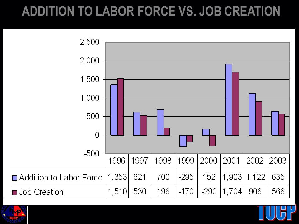 ADDITION TO LABOR FORCE VS. JOB CREATION
