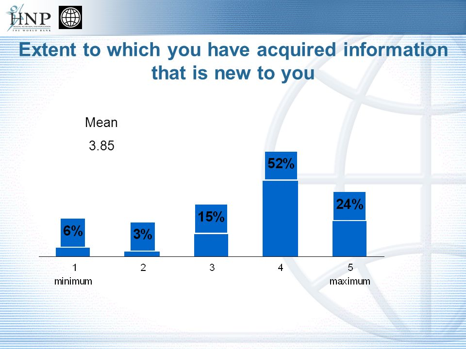 Extent to which you have acquired information that is new to you Mean 3.85