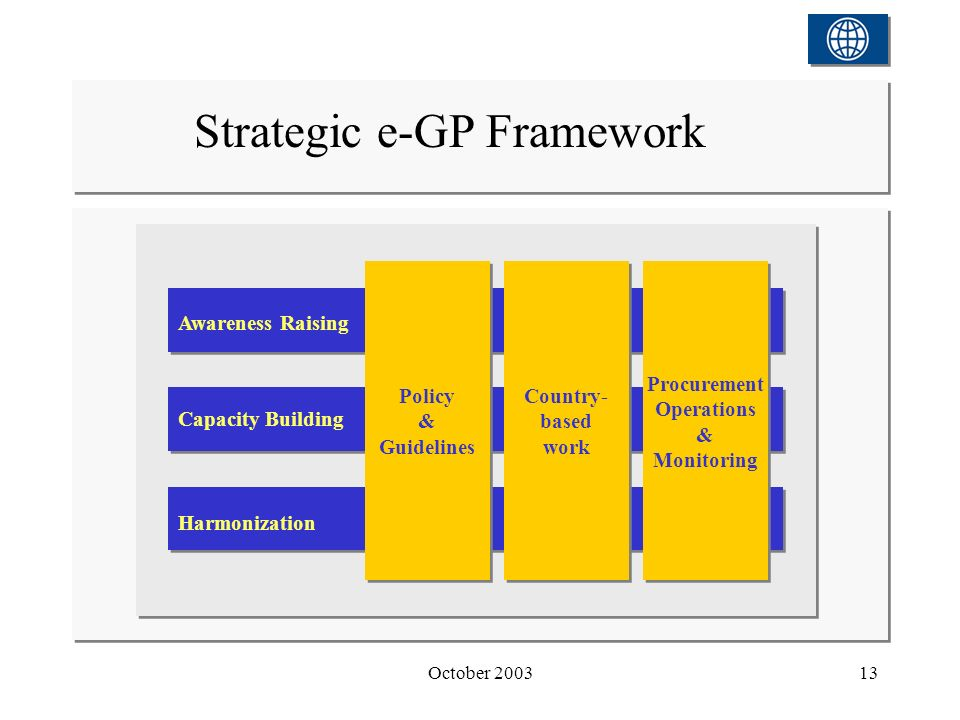 October 200313 Strategic e-GP Framework Policy & Guidelines Policy & Guidelines Country- based work Country- based work Procurement Operations & Monit