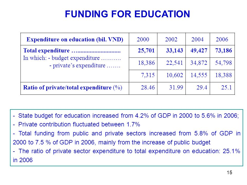 15 - State budget for education increased from 4.2% of GDP in 2000 to 5.6% in 2006; - Private contribution fluctuated between 1.7% - Total funding from public and private sectors increased from 5.8% of GDP in 2000 to 7.5 % of GDP in 2006, mainly from the increase of public budget - The ratio of private sector expenditure to total expenditure on education: 25.1% in 2006 FUNDING FOR EDUCATION Expenditure on education (bil.