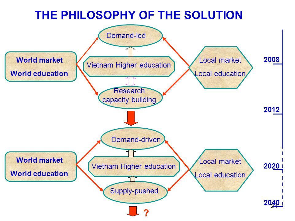 24 THE PHILOSOPHY OF THE SOLUTION World market World education Demand-led Vietnam Higher education Research capacity building Local market Local education Demand-driven Vietnam Higher education Supply-pushed Local market Local education World market World education .