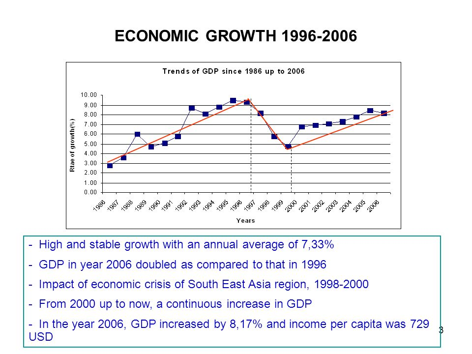 3 ECONOMIC GROWTH 1996-2006 - High and stable growth with an annual average of 7,33% - GDP in year 2006 doubled as compared to that in 1996 - Impact of economic crisis of South East Asia region, 1998-2000 - From 2000 up to now, a continuous increase in GDP - In the year 2006, GDP increased by 8,17% and income per capita was 729 USD
