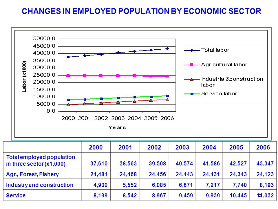 5 CHANGES IN EMPLOYED POPULATION BY ECONOMIC SECTOR 2000200120022003200420052006 Total employed population in three sector (x1,000)37,61038,56339,50840,57441,58642,52743,347 Agr., Forest, Fishery24,48124,46824,45624,44324,43124,34324,123 Industry and construction4,9305,5526,0856,6717,2177,7408,193 Service8,1998,5428,9679,4599,93910,44511,032
