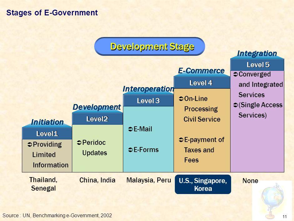 10 E-GP is part of E-Government