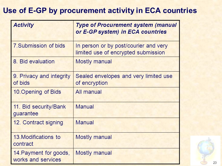 22 Use of E-GP by procurement activity in ECA countries ActivityType of Procurement system (manual or E-GP system) in ECA countries 1.