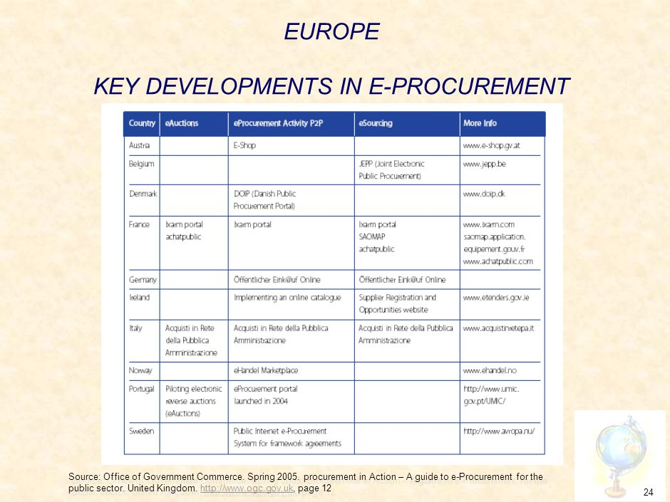23 Use of E-GP by procurement activity in ECA countries ActivityType of Procurement system (manual or E-GP system) in ECA countries 7.Submission of bidsIn person or by post/courier and very limited use of encrypted submission 8.