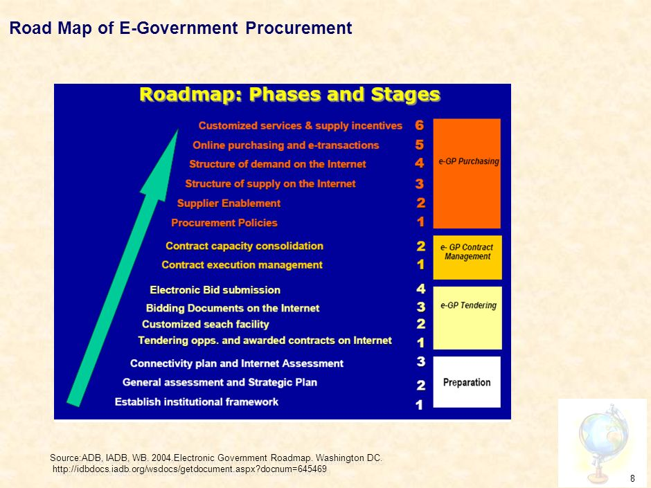 7 E-Procurement Lifecycle Source: Office of Government Commerce.