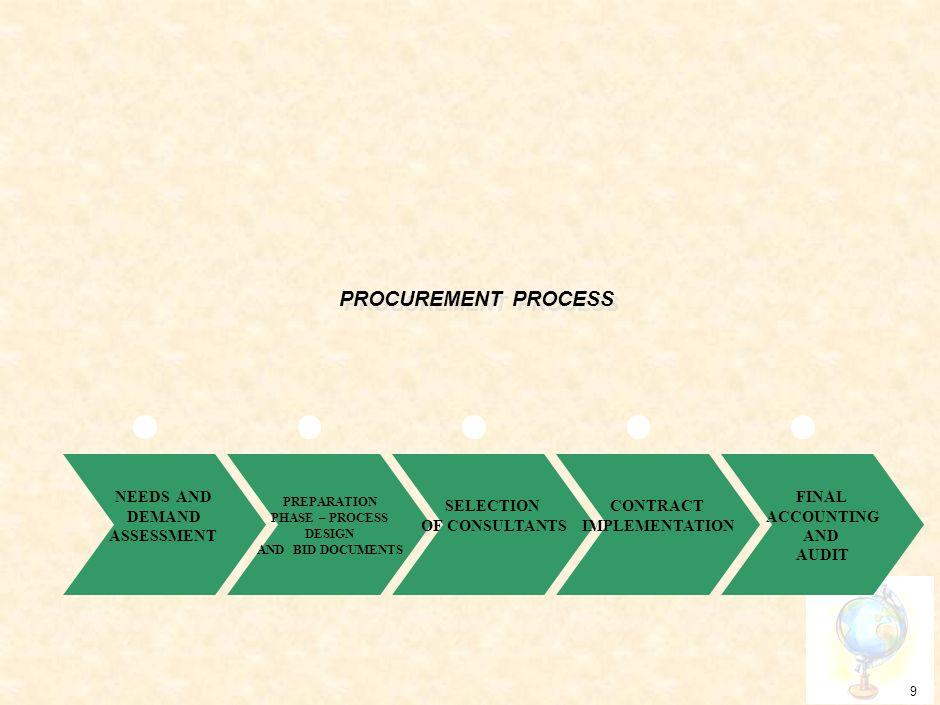 8 Road Map of E-Government Procurement Source:ADB, IADB, WB. 2004.Electronic Government Roadmap. Washington DC. http://idbdocs.iadb.org/wsdocs/getdocu