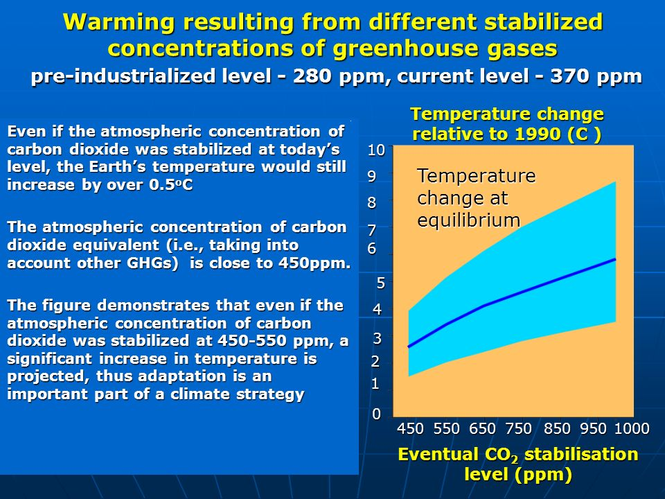 Warming resulting from different stabilized concentrations of greenhouse gases pre-industrialized level - 280 ppm, current level - 370 ppm Even if the atmospheric concentration of carbon dioxide was stabilized at todays level, the Earths temperature would still increase by over 0.5 o C The atmospheric concentration of carbon dioxide equivalent (i.e., taking into account other GHGs) is close to 450ppm.